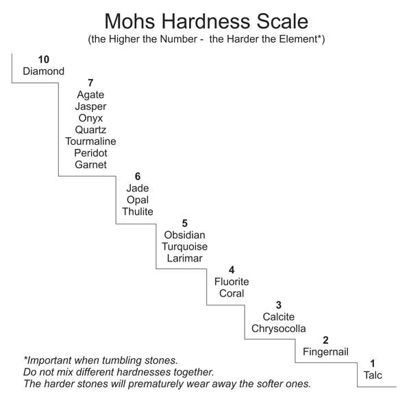 MOHShardness