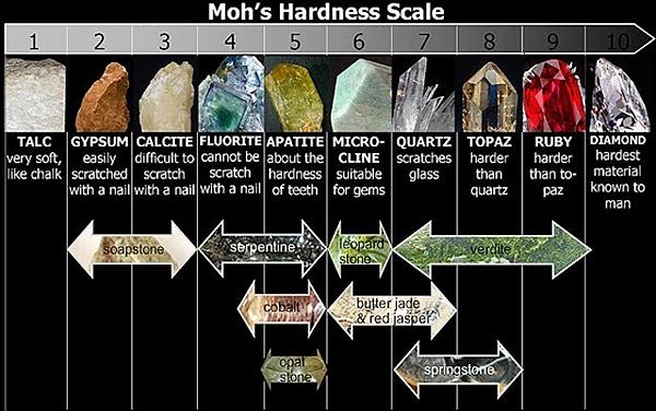 Mohs Hardness